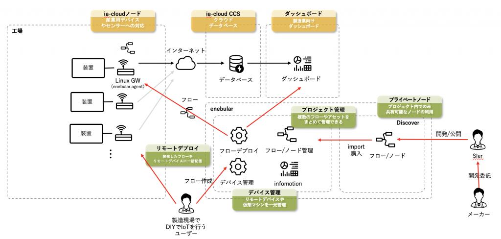 ia-cloudとenebularの関係